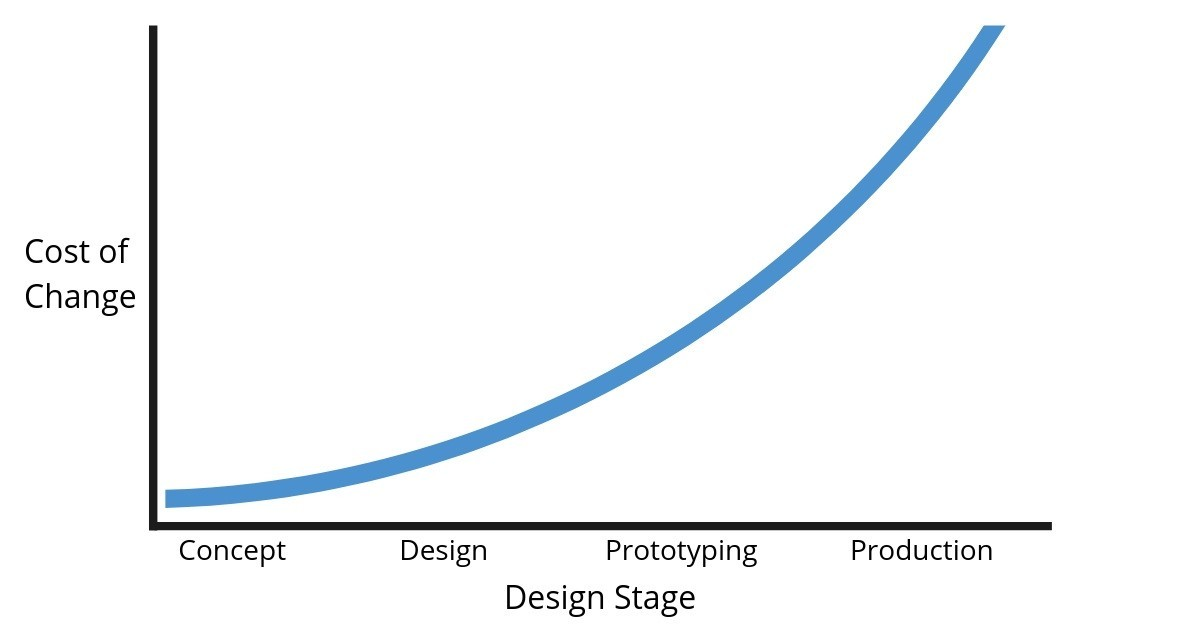 Cost of design changes graph