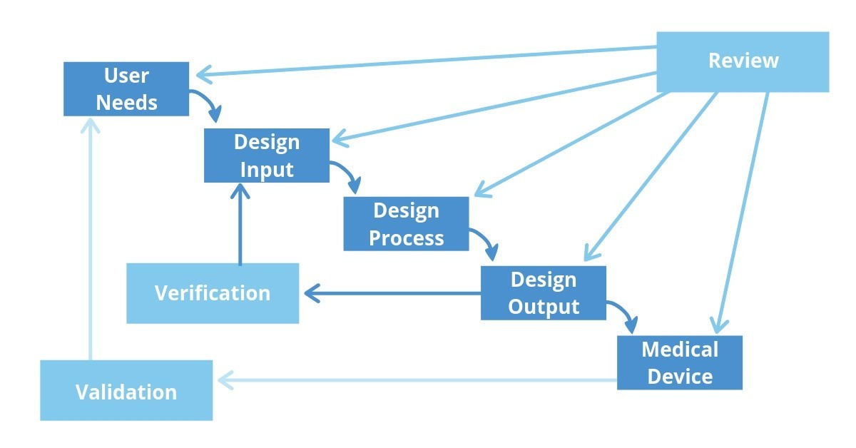 Design control waterfall diagram