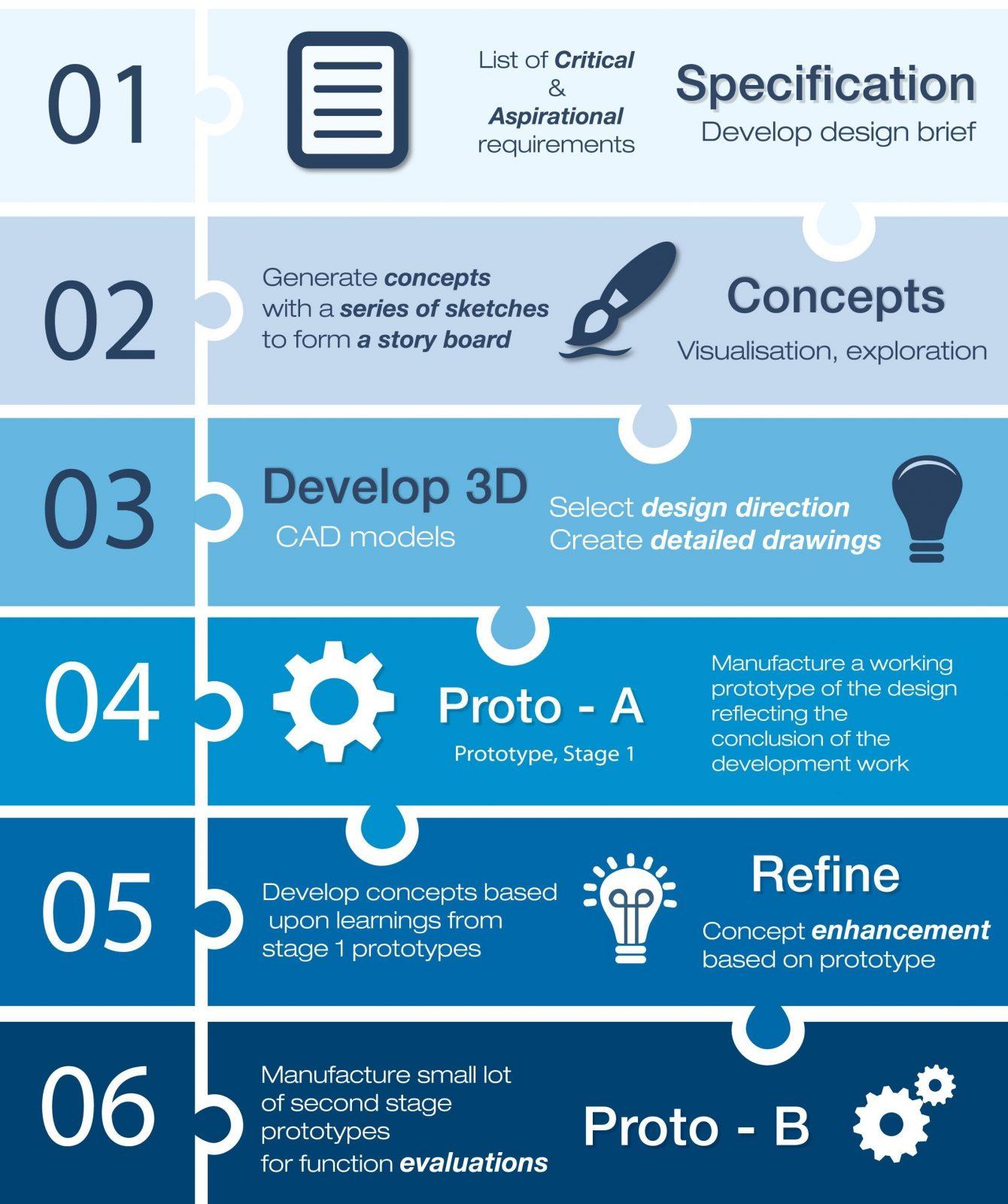 Arrotek's Six-Step Medical Device Product Design Process