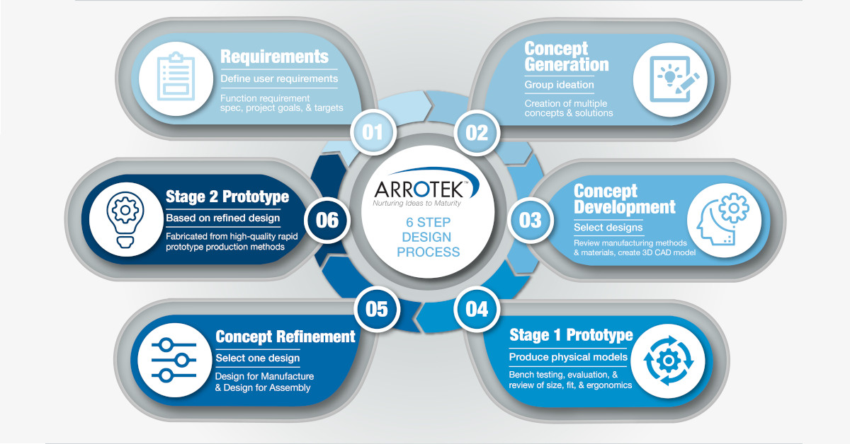 Arrotek Six-Step Design Process for Medical Device Products