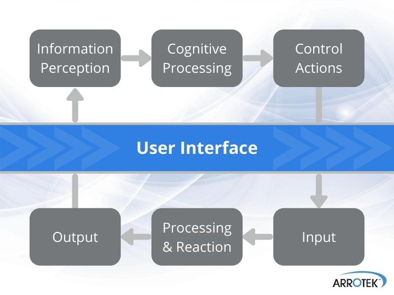 Human Factors Engineering User Interface
